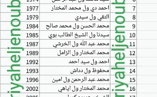 رياح الجنوب تنشر قائمة سفراء موريتانيا في السنغال